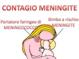 Contagio Meningite e Vaccino anti-Meningococco