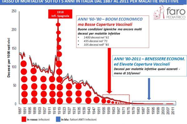 Ciò che gli antivaccinisti non mostrano: mortalità anni '60-'80